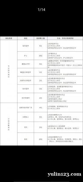 榆林高新医院招聘公告(49人)